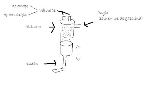 cilindro de motor